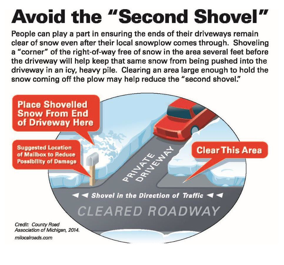 Avoid Second Shovel